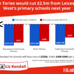 Liz blasts Tories for additional £2.5 million cuts to Leicester West primary schools